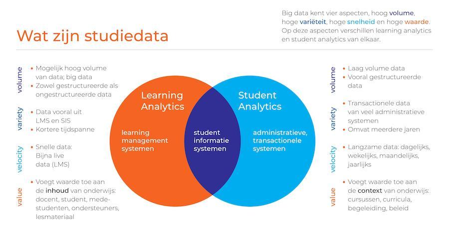 Grafische weergave van student informatie systemen bij het artikel Wat zijn studiedata