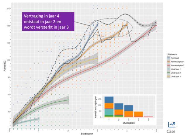 Grafiek bij het artikel over het wiel van data science voor studiedata